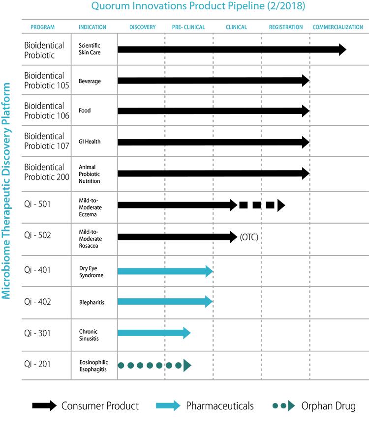 Quorum Pipeline Chart 2-2018
